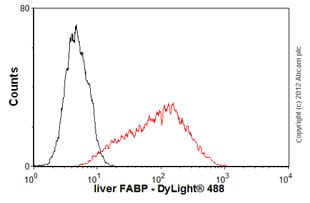 Flow Cytometry - Anti-liver FABP antibody [L2B10] (ab7366)
