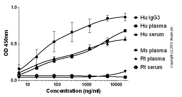ELISA - Streptavidin (HRP) (ab7403)