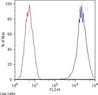 Flow Cytometry - Anti-CD13 antibody [WM15] (ab7417)