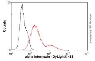 Flow Cytometry - Anti-alpha Internexin antibody [2E3] (ab7654)