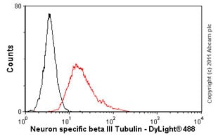 Flow Cytometry - Anti-beta III Tubulin antibody [TU-20] - Neuronal Marker (ab7751)