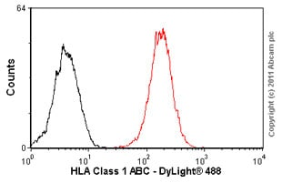 Flow Cytometry - Anti-HLA Class 1 ABC antibody [EMR8-5] (ab70328)