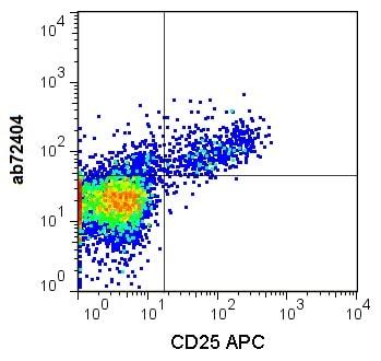 Flow Cytometry - FITC Anti-GITR antibody [DTA-1] (ab72404)