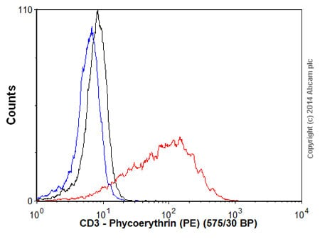 Flow Cytometry - Goat Anti-Rabbit IgG H&L (Phycoerythrin) preadsorbed (ab72465)