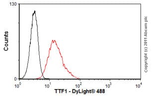 Flow Cytometry - Anti-TTF1 antibody [8G7G3/1] (ab72876)