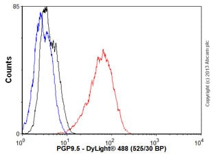 Flow Cytometry - Anti-PGP9.5 antibody (ab72911)