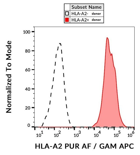 Flow Cytometry - Anti-HLA A2 antibody [BB7.2] (ab74674)