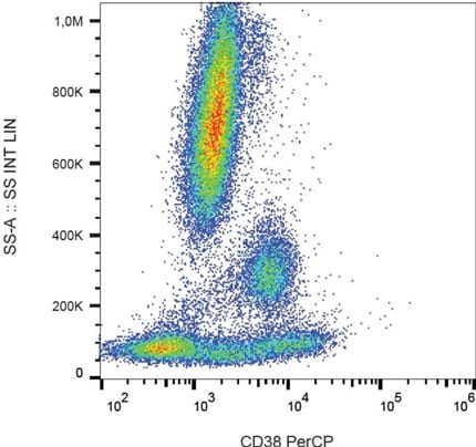 Flow Cytometry - Anti-CD38 antibody [HIT2] (PerCP) (ab74688)
