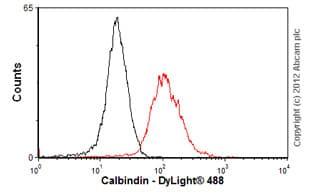 Flow Cytometry - Anti-Calbindin antibody [AF2E5] (ab75524)