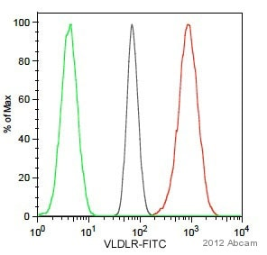 Flow Cytometry - Anti-VLDL Receptor/VLDL-R antibody [1H10] (ab75591)