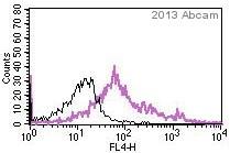 Flow Cytometry - Anti-LGR5 antibody (ab75732)