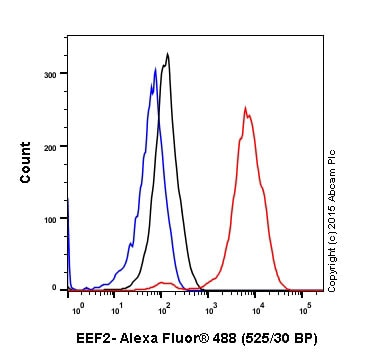 Flow Cytometry (Intracellular) - Anti-EEF2/Elongation factor 2 antibody [EP880Y] (ab75748)