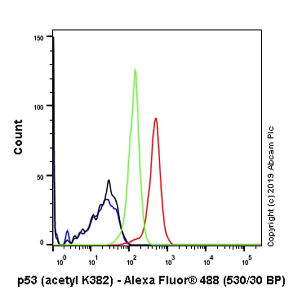 Flow Cytometry - Anti-p53 (acetyl K382) antibody [EPR358(2)] (ab75754)