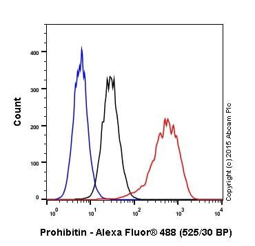 Flow Cytometry - Anti-Prohibitin antibody [EP2803Y] (ab75766)