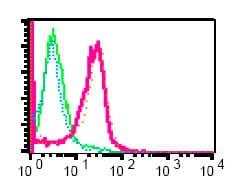 Flow Cytometry - Anti-SLP76 (phospho Y145) antibody [EP2853Y] (ab75829)