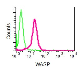 Flow Cytometry - Anti-WASP  antibody [EP2541Y] (ab75830)