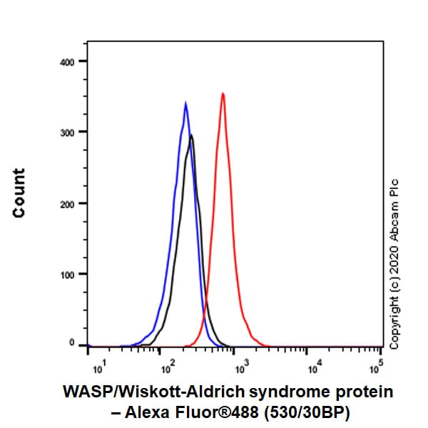 Flow Cytometry - Anti-WASP/Wiskott-Aldrich syndrome protein antibody [EP2541Y] (ab75830)