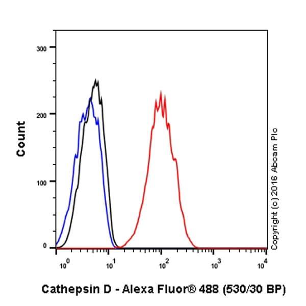Flow Cytometry - Anti-Cathepsin D antibody [EPR3057Y] (ab75852)