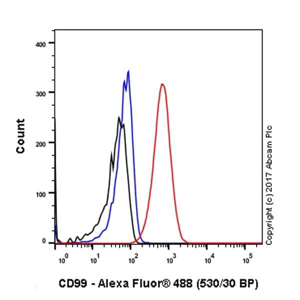 Flow Cytometry - Anti-CD99 antibody [EPR3097Y] (ab75858)
