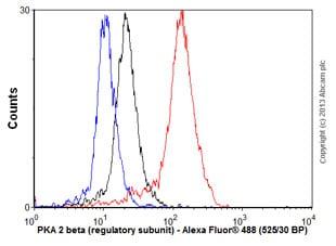 Flow Cytometry - Anti-PRKAR2B antibody [EP2648] (ab75996)