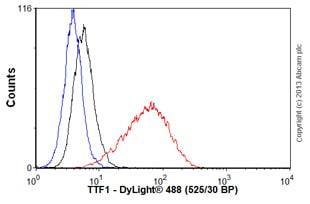 Flow Cytometry - Anti-TTF1 antibody [EP1584Y] (ab76013)