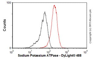 Flow Cytometry - Anti-Sodium Potassium ATPase antibody [EP1845Y] - Plasma Membrane Loading Control (ab76020)