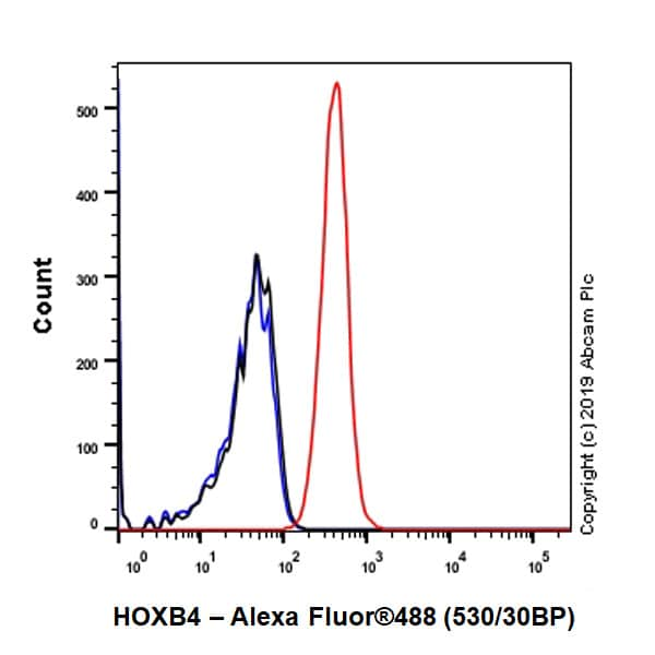 Flow Cytometry - Anti-HOXB4 antibody [EP1919Y] (ab76093)
