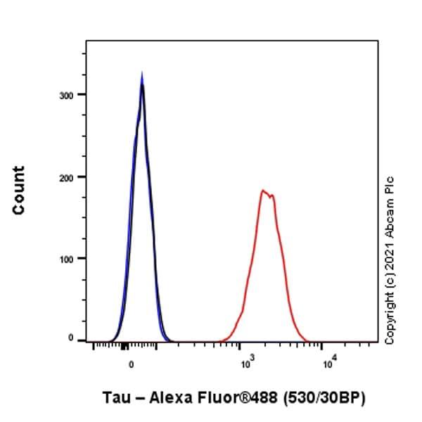 Flow Cytometry (Intracellular) - Anti-Tau antibody [EP2456Y] (ab76128)