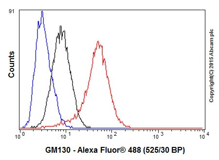 Flow Cytometry - Anti-GM130 antibody [EP818Y] (ab76154)
