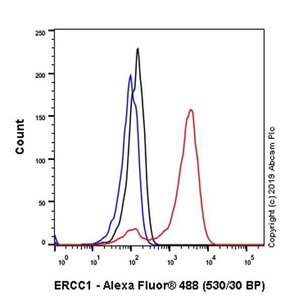Flow Cytometry - Anti-ERCC1 antibody [EP2143Y] (ab76236)