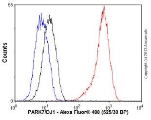 Flow Cytometry - Anti-PARK7/DJ1 antibody [EP2816Y] (ab76241)