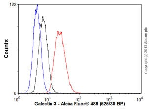 Flow Cytometry - Anti-Galectin 3 antibody [EP2775Y] (ab76245)