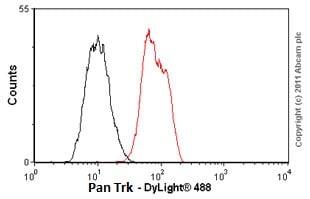Flow Cytometry - Anti-Pan Trk antibody [EP1058Y] (ab76291)