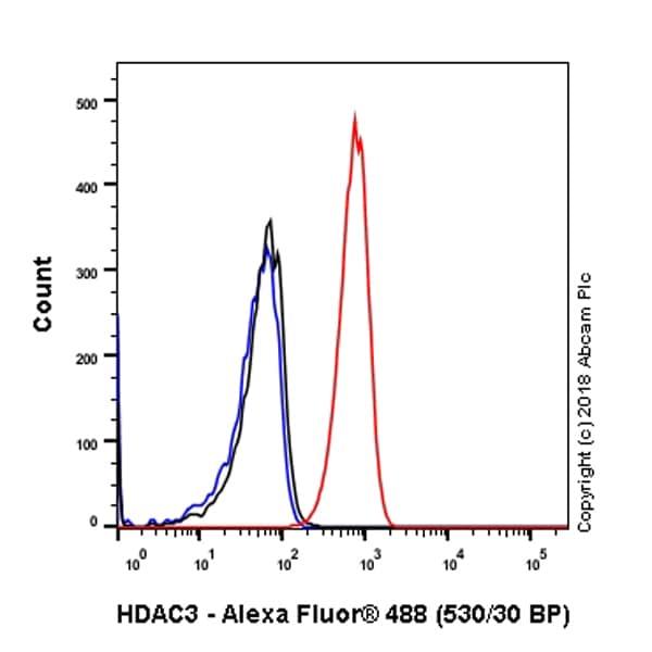 Flow Cytometry - Anti-HDAC3 antibody [EP462Y] (ab76295)