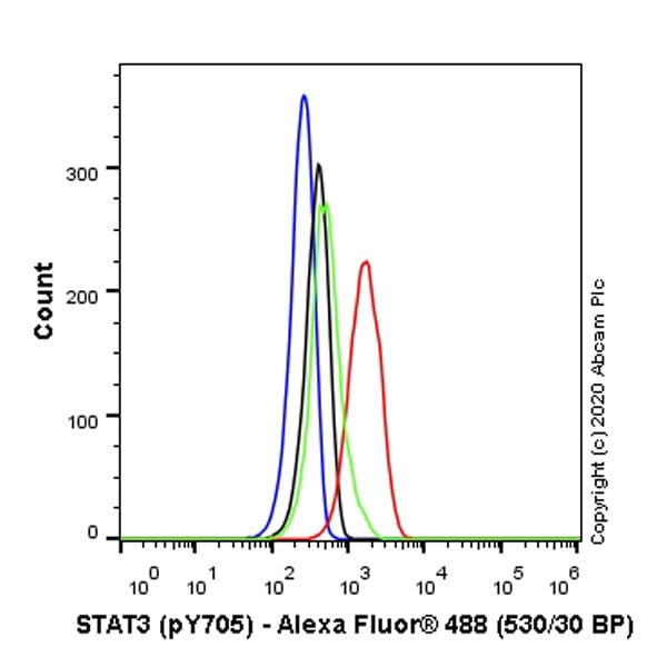 Flow Cytometry - Anti-STAT3 (phospho Y705) antibody [EP2147Y] (ab76315)