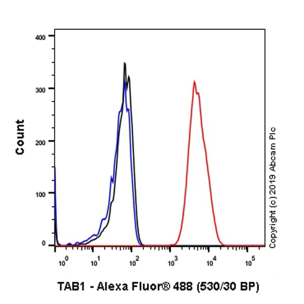 Flow Cytometry - Anti-TAB1 antibody [EPR635Y] (ab76412)
