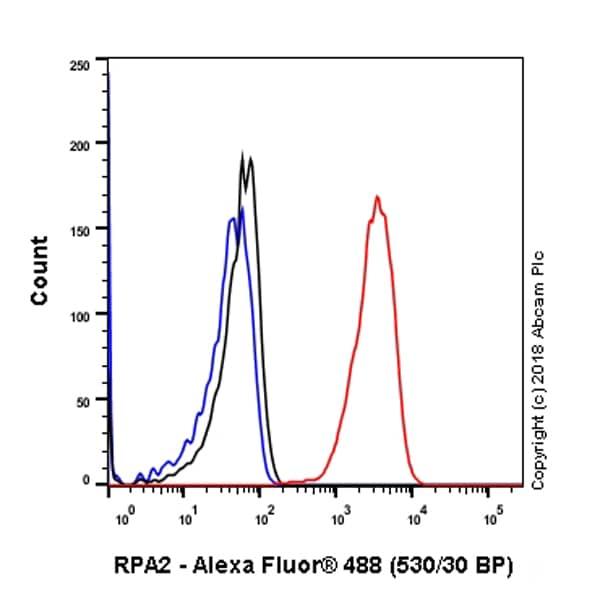 Flow Cytometry - Anti-RPA32/RPA2 antibody [EPR2877Y] (ab76420)