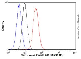 Flow Cytometry - Anti-Skp1 antibody [EPR3304] (ab76502)