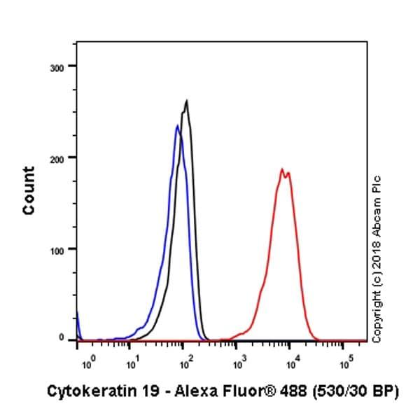 Flow Cytometry - Anti-Cytokeratin 19 antibody [EPR1579Y] (ab76539)