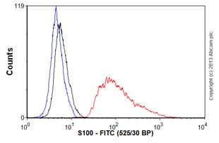 Flow Cytometry - Anti-S100 antibody [S100 217] (FITC) (ab76749)