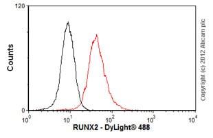 Flow Cytometry - Anti-RUNX2 antibody (ab76956)