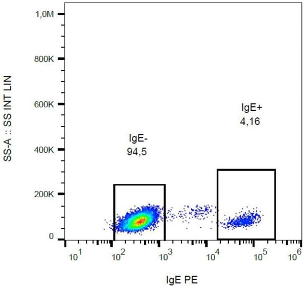 Flow Cytometry - Anti-IgE antibody [BE5] (Phycoerythrin) (ab77137)