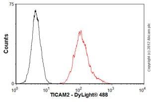 Flow Cytometry - Anti-TICAM2 antibody [mAbcam77169] (ab77169)