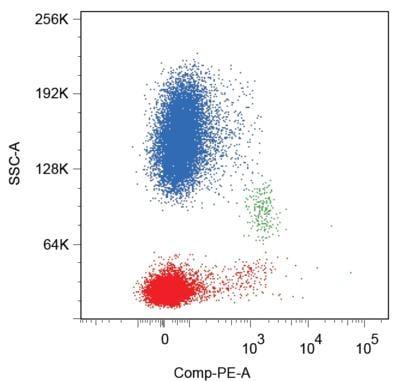 Flow Cytometry - Anti-CD86 antibody [BU63] (Phycoerythrin) (ab77226)