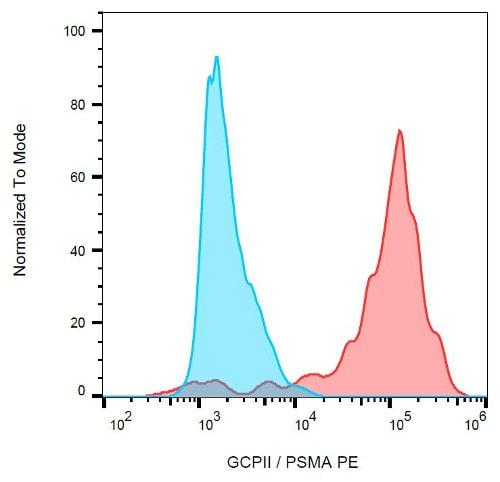 Flow Cytometry - PE Anti-PSMA antibody [GCP-05] (ab77228)