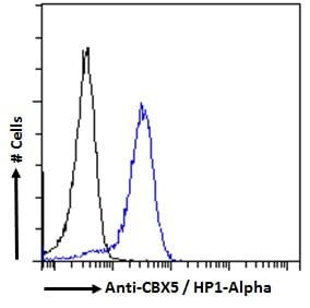 Flow Cytometry - Anti-HP1 alpha antibody (ab77256)