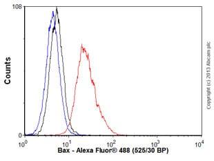 Flow Cytometry - Anti-Bax antibody [2D2] (ab77566)