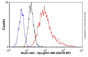 Flow Cytometry - Anti-Mucin 5AC antibody [CLH2] (ab77576)