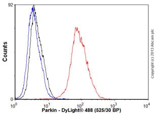 Flow Cytometry - Anti-Parkin antibody [PRK8] (ab77924)