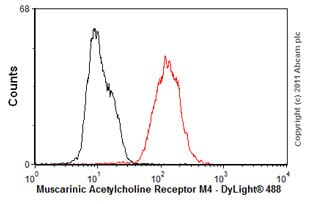 Flow Cytometry - Anti-Muscarinic Acetylcholine Receptor M4/CHRM4 antibody [18C7.2] (ab77956)